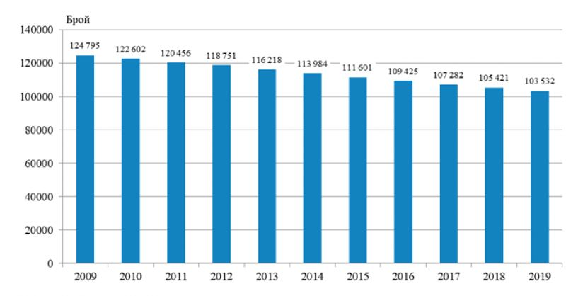 Население на област Смолян по години