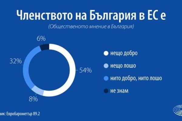 Проучване на общественото мнение показва рекордна подкрепа за ЕС въпреки Брекзит