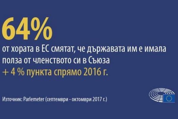 Проучване: Членството в ЕС носи полза, смятат европейците