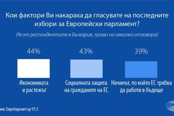 Европейски избори 2019 г.: Рекордният брой гласували се дължи на младите хора